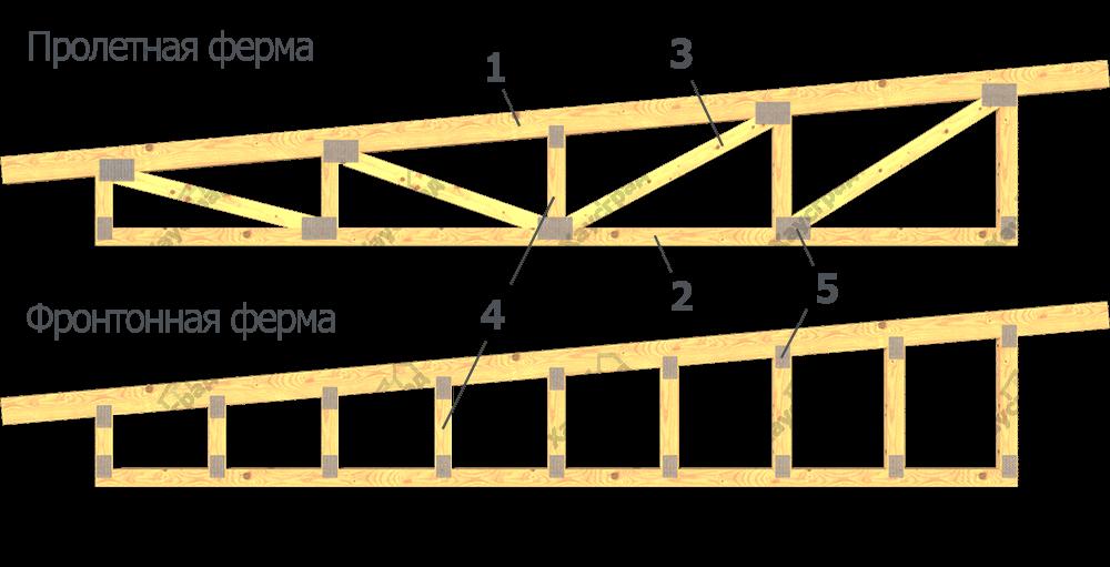 Конструкция фермы односкатной крыши