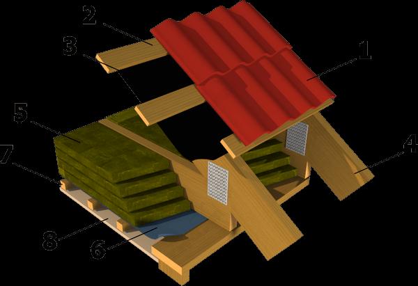 Устройство пирога чердачной крыши