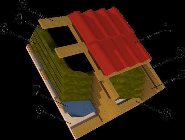 Устройство пирога мансардной крыши