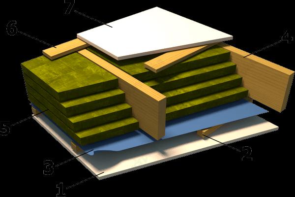 Устройство пирога межэтажного перекрытия