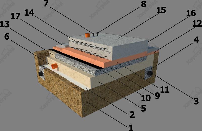 устройство фундамента монолитная плита